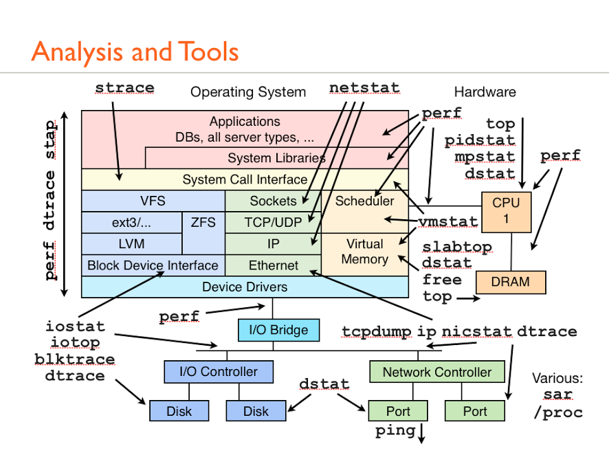 Antony Peel - Google+ - Linux performance and analysis tools