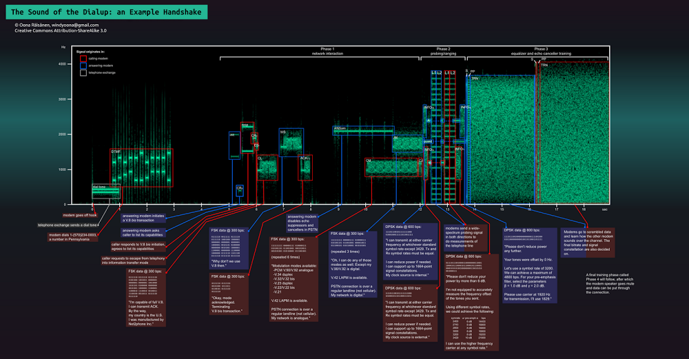 The sound of the dialup, pictured