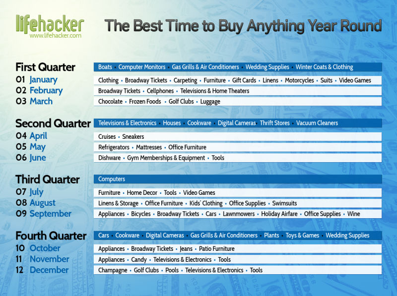 The Best Time To Buy Anything During The Year 2017 Lifehacker