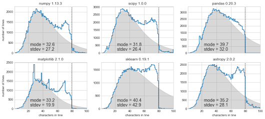 Exploring Line Lengths in Python Packages « The Wiert Corner