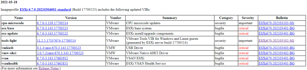 ESXi-6.7.0-20210304001-standard patch table